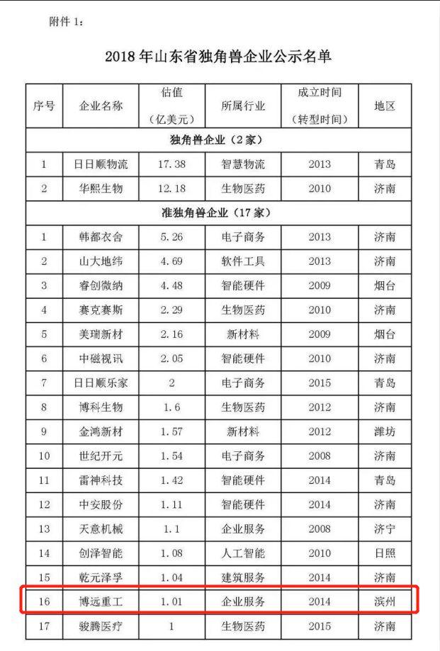 滨州这个企业入选2018年山东省独角兽、准独角兽企业名单!