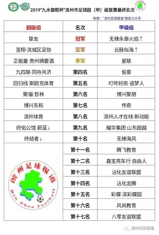"""2019""""九水御熙杯""""滨州市足球甲级联赛无棣永泰火焰夺冠"""