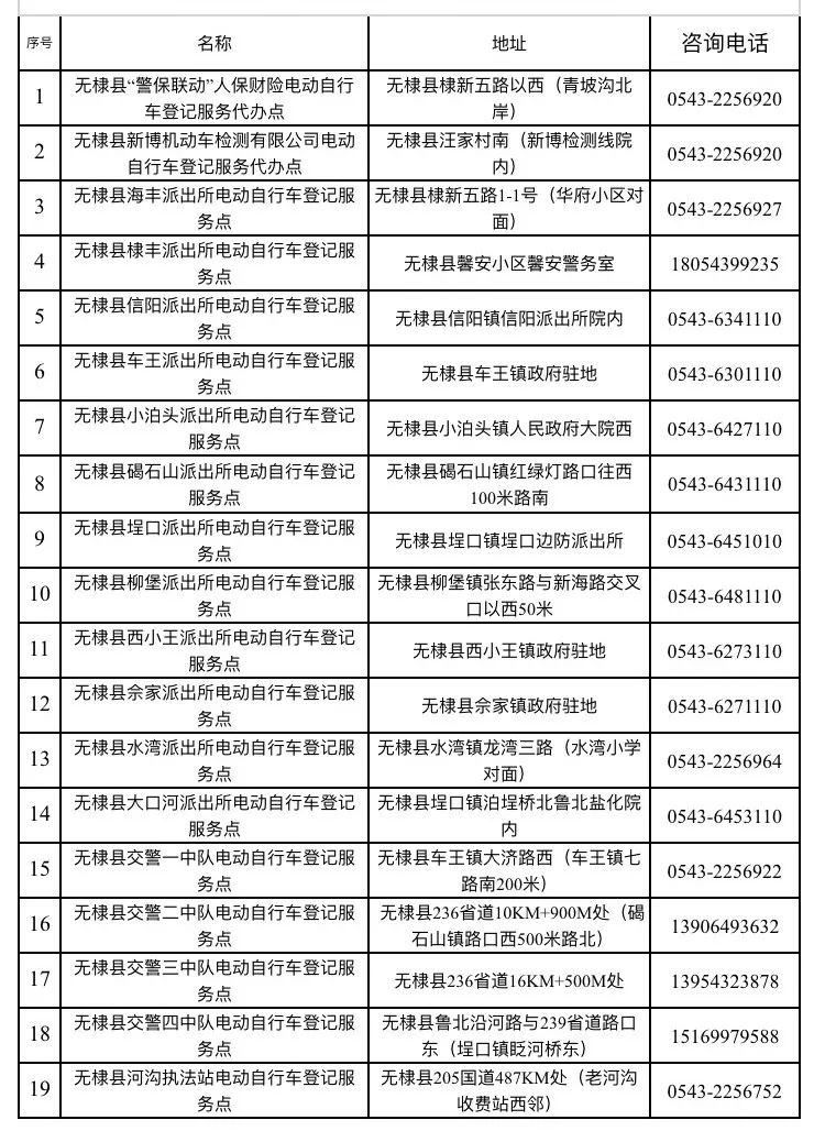 无棣县电动自行车集中登记挂牌服务点19处  (截止2019年12月5日)