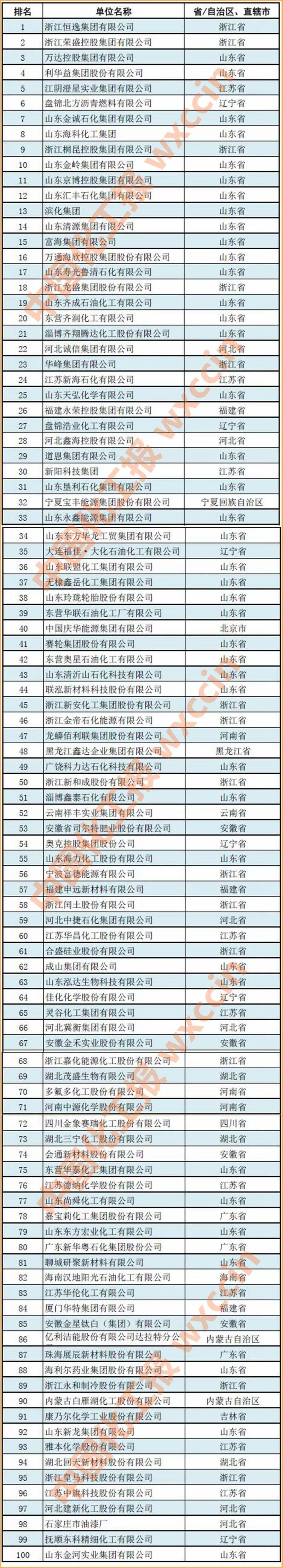 无棣鑫岳上榜2019中国石油和化工民营企业百强!