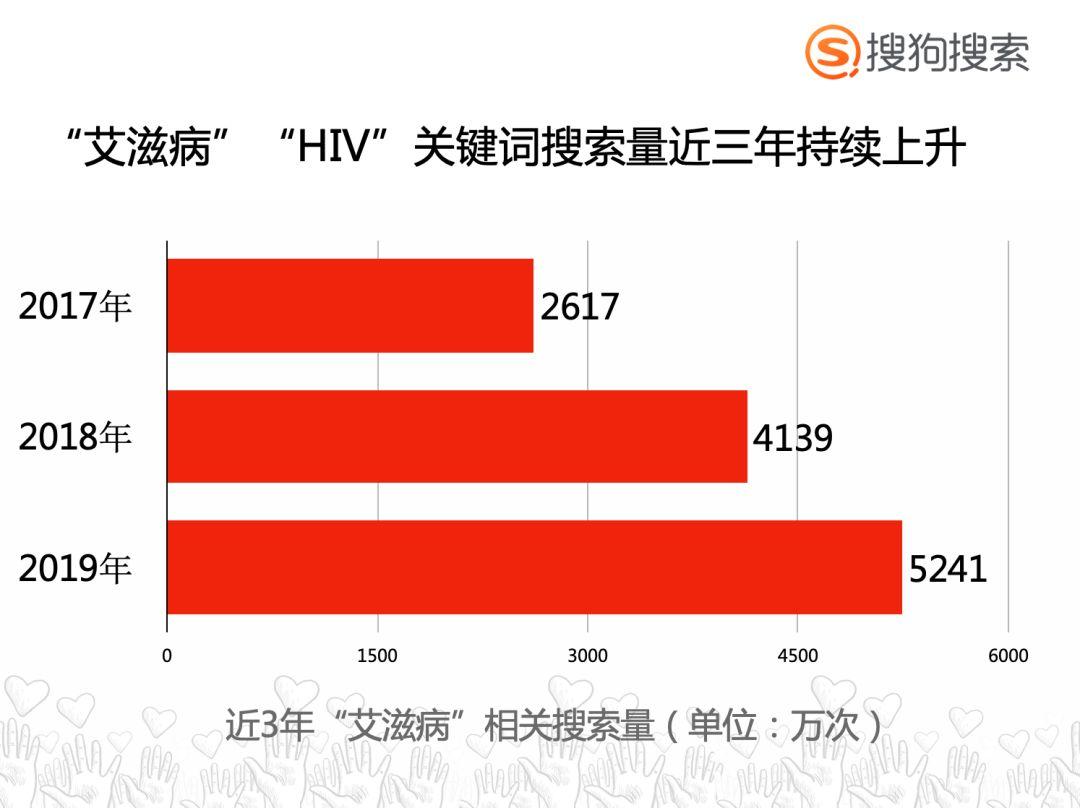 艾滋病风险人群都长什么样?  搜狗搜索独家报告