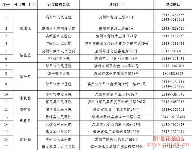 关于阳信县确诊1例输入性新型冠状病毒感染的肺炎患者的通告