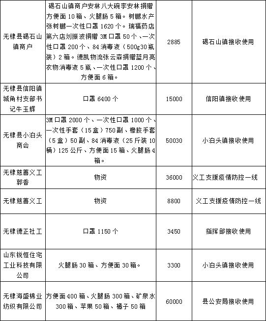 """无棣县""""新型肺炎疫情防控""""资金物资募捐公告(截止2月6日17时)"""