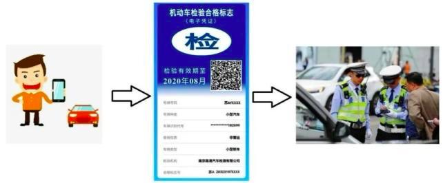 6月20日起已领取的车辆检验标志不需再粘贴