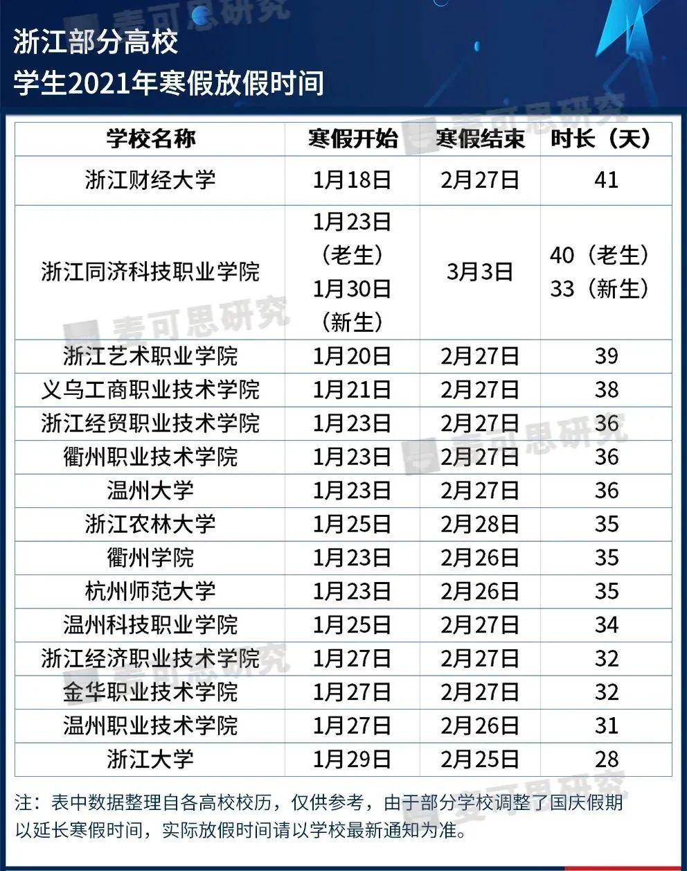 山东32所高校寒假时间公布!最长49天