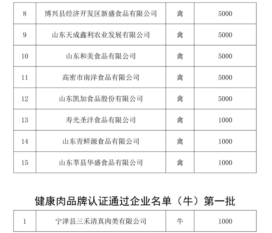 山东健康肉品牌认证通过企业名单公示 (第一批)