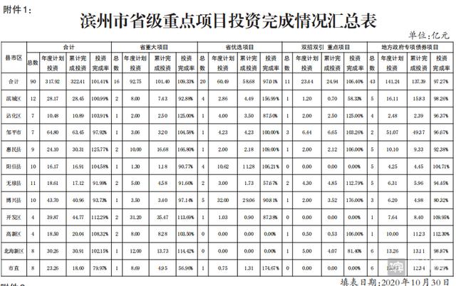 2020年滨州市重点投资项目进展情况通报(10月16日—10月30日)